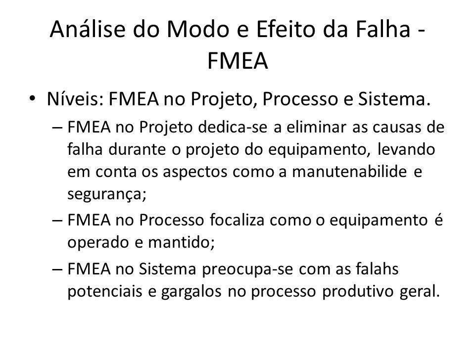 Análise do Modo e Efeito da Falha - FMEA Níveis: FMEA no Projeto, Processo e Sistema. – FMEA no Projeto dedica-se a eliminar as causas de falha durant
