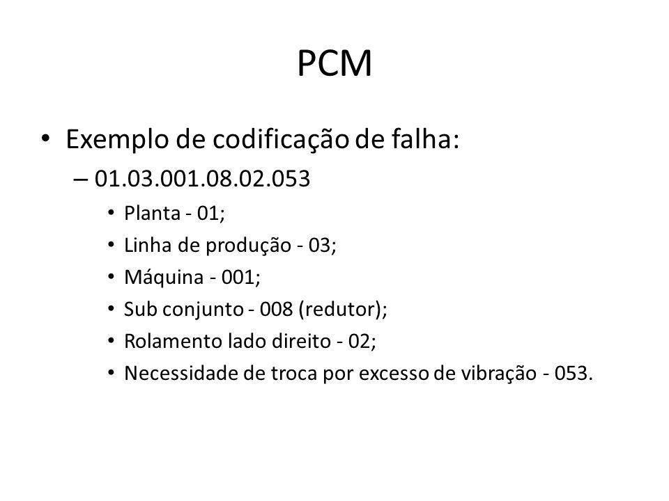 PCM Exemplo de codificação de falha: – 01.03.001.08.02.053 Planta - 01; Linha de produção - 03; Máquina - 001; Sub conjunto - 008 (redutor); Rolamento lado direito - 02; Necessidade de troca por excesso de vibração - 053.