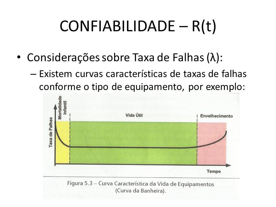CONFIABILIDADE – R(t) Considerações sobre Taxa de Falhas (λ): – Existem curvas características de taxas de falhas conforme o tipo de equipamento, por