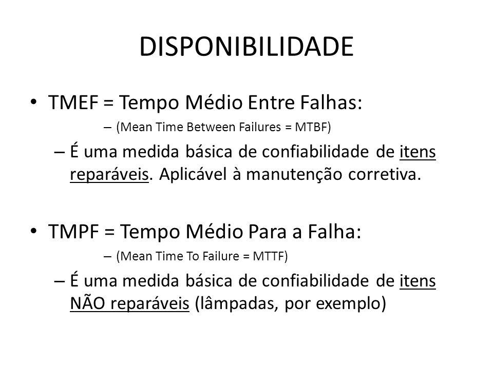 DISPONIBILIDADE TMEF = Tempo Médio Entre Falhas: – (Mean Time Between Failures = MTBF) – É uma medida básica de confiabilidade de itens reparáveis. Ap