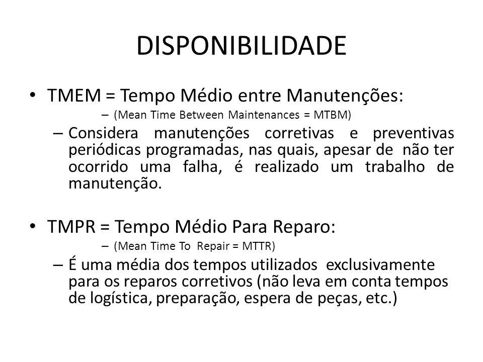 DISPONIBILIDADE TMEM = Tempo Médio entre Manutenções: – (Mean Time Between Maintenances = MTBM) – Considera manutenções corretivas e preventivas perió