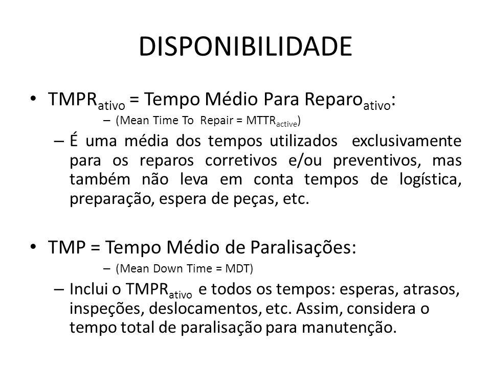 DISPONIBILIDADE TMPR ativo = Tempo Médio Para Reparo ativo : – (Mean Time To Repair = MTTR active ) – É uma média dos tempos utilizados exclusivamente