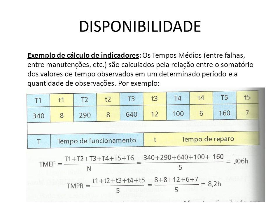 DISPONIBILIDADE Exemplo de cálculo de indicadores: Os Tempos Médios (entre falhas, entre manutenções, etc.) são calculados pela relação entre o somató