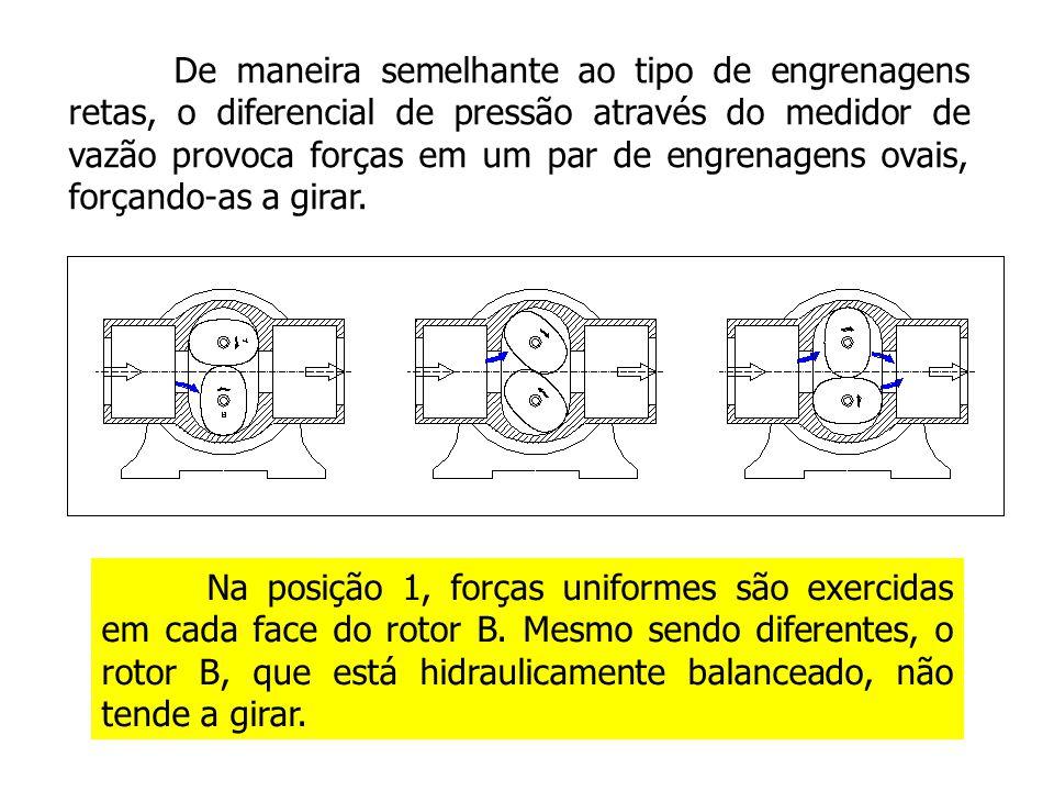 Na posição 1, forças uniformes são exercidas em cada face do rotor B. Mesmo sendo diferentes, o rotor B, que está hidraulicamente balanceado, não tend