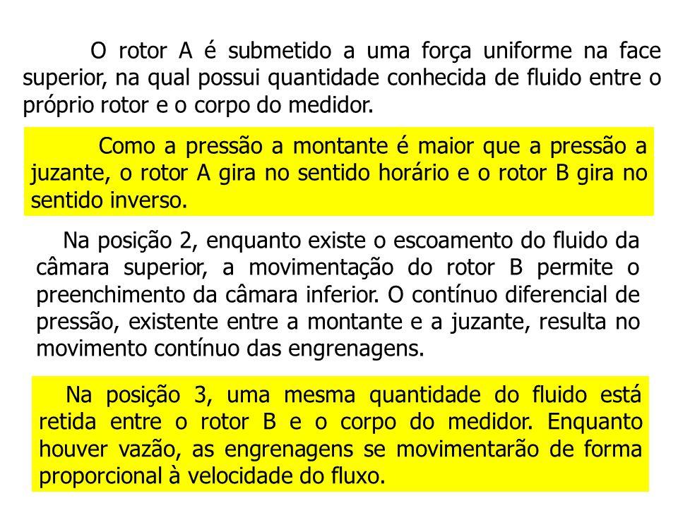 Na posição 2, enquanto existe o escoamento do fluido da câmara superior, a movimentação do rotor B permite o preenchimento da câmara inferior. O contí