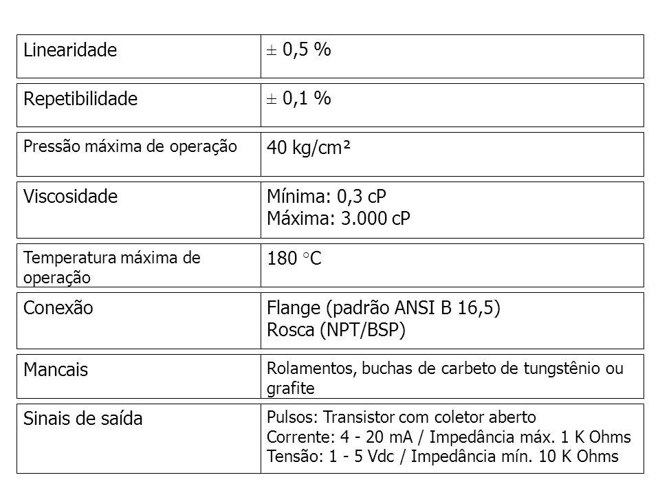 Linearidade± 0,5 % Repetibilidade± 0,1 % Pressão máxima de operação 40 kg/cm² ViscosidadeMínima: 0,3 cP Máxima: 3.000 cP Temperatura máxima de operaçã
