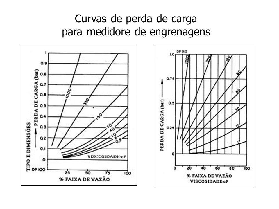 Curvas de perda de carga para medidore de engrenagens