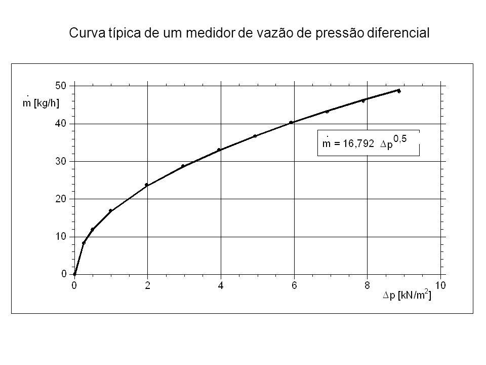 Curva típica de um medidor de vazão de pressão diferencial 0,5