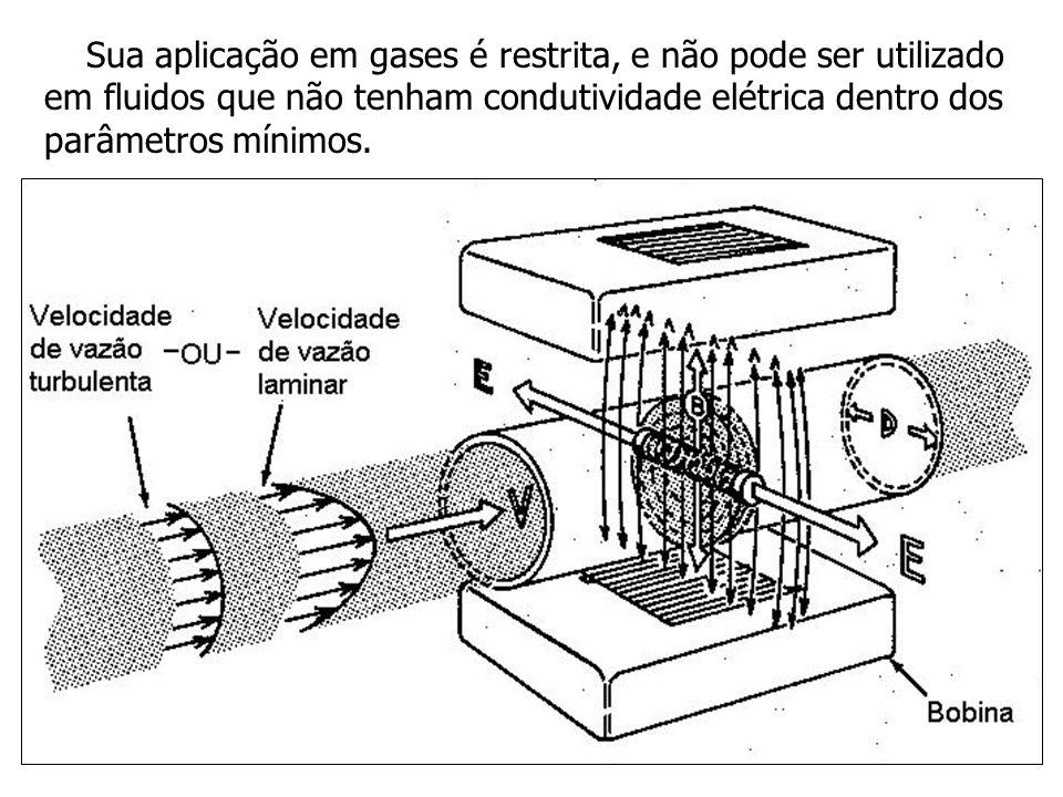 Sua aplicação em gases é restrita, e não pode ser utilizado em fluidos que não tenham condutividade elétrica dentro dos parâmetros mínimos.