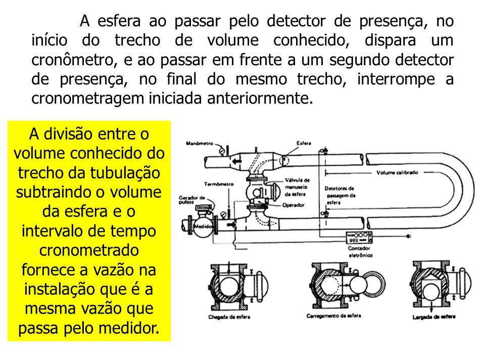A esfera ao passar pelo detector de presença, no início do trecho de volume conhecido, dispara um cronômetro, e ao passar em frente a um segundo detec