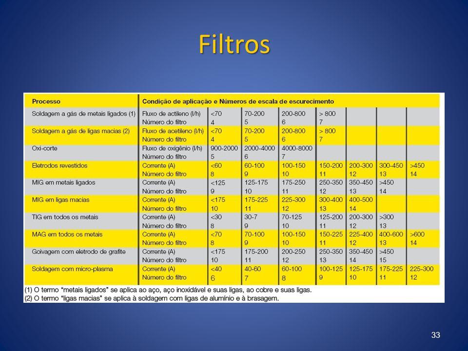 Filtros 33