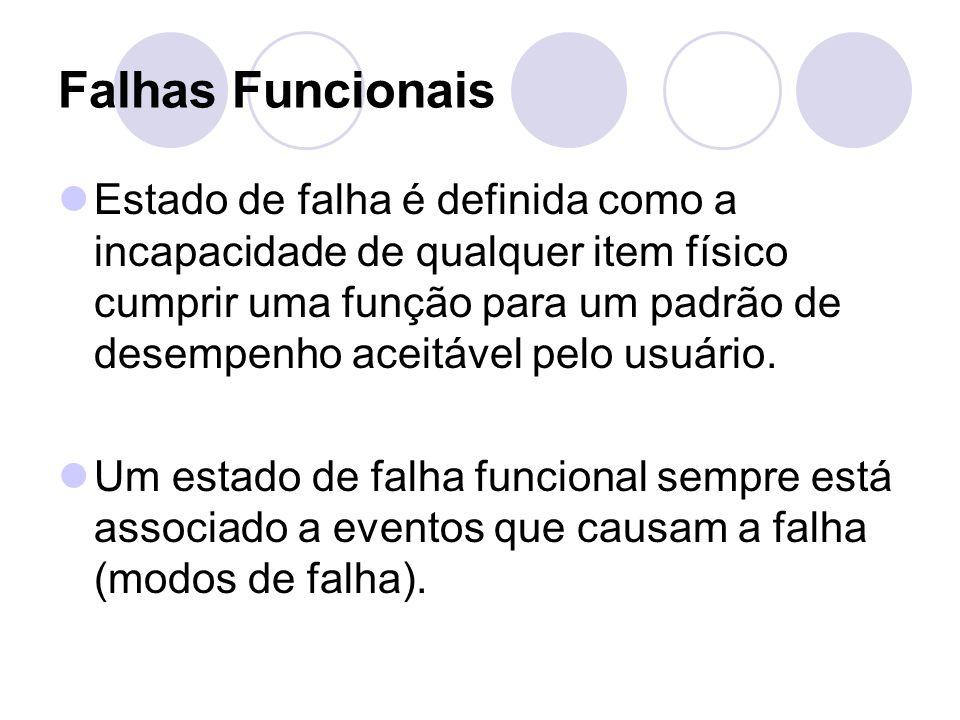 Falhas Funcionais Estado de falha é definida como a incapacidade de qualquer item físico cumprir uma função para um padrão de desempenho aceitável pel