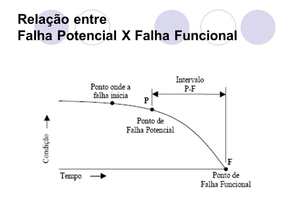Relação entre Falha Potencial X Falha Funcional