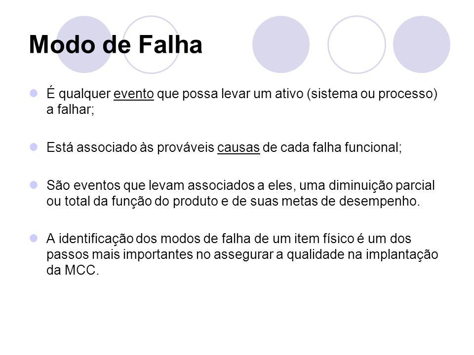 Modo de Falha É qualquer evento que possa levar um ativo (sistema ou processo) a falhar; Está associado às prováveis causas de cada falha funcional; S