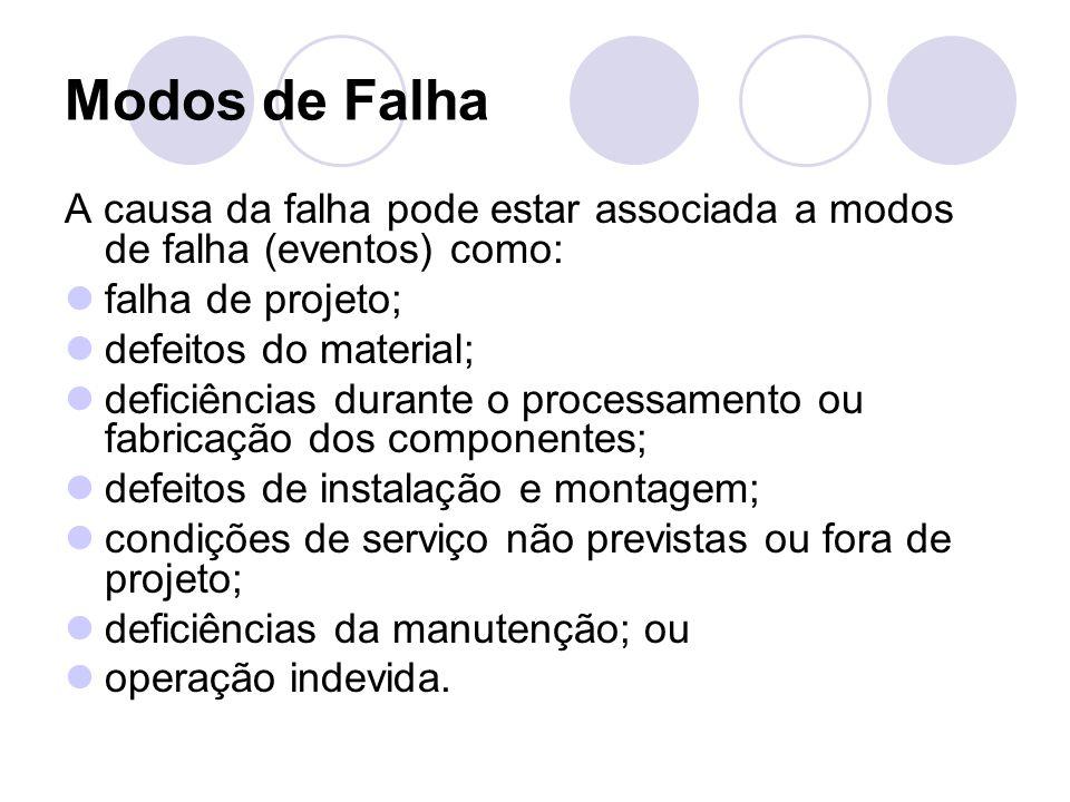 Modos de Falha A causa da falha pode estar associada a modos de falha (eventos) como: falha de projeto; defeitos do material; deficiências durante o p