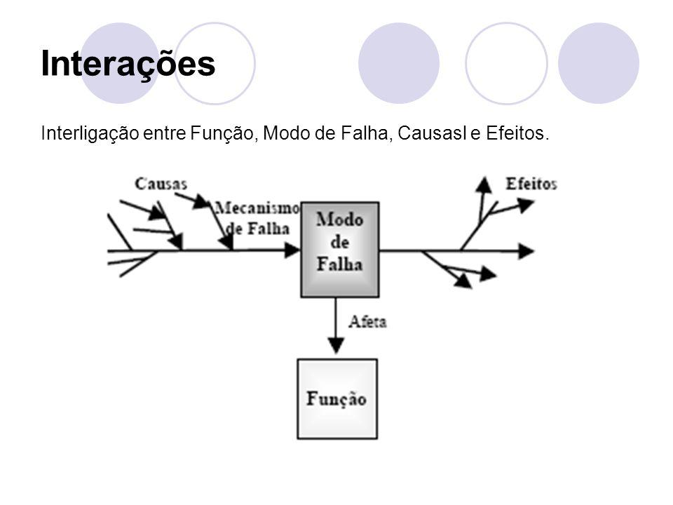 Interações Interligação entre Função, Modo de Falha, Causasl e Efeitos.