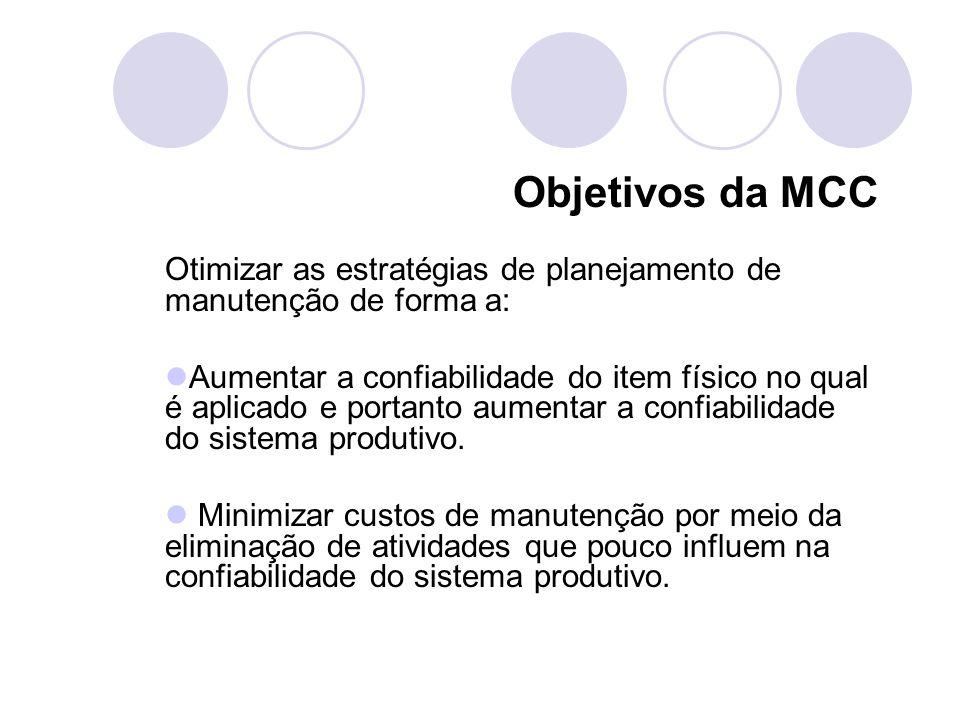 Objetivos da MCC Otimizar as estratégias de planejamento de manutenção de forma a: Aumentar a confiabilidade do item físico no qual é aplicado e porta