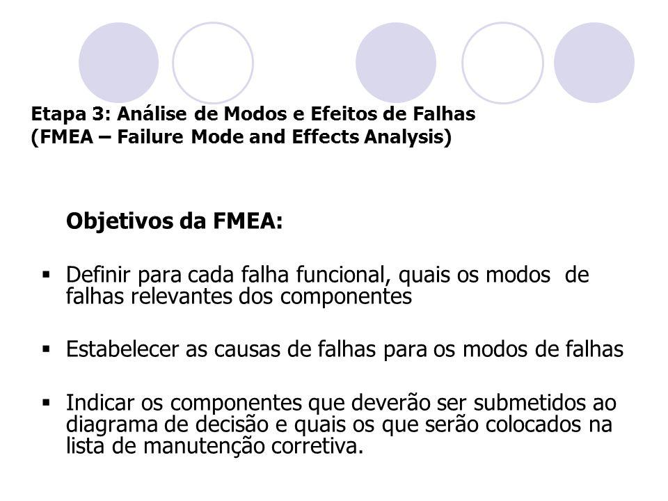 Etapa 3: Análise de Modos e Efeitos de Falhas (FMEA – Failure Mode and Effects Analysis) Objetivos da FMEA:  Definir para cada falha funcional, quais