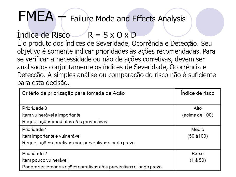 FMEA – Failure Mode and Effects Analysis Índice de Risco R = S x O x D É o produto dos índices de Severidade, Ocorrência e Detecção. Seu objetivo é so