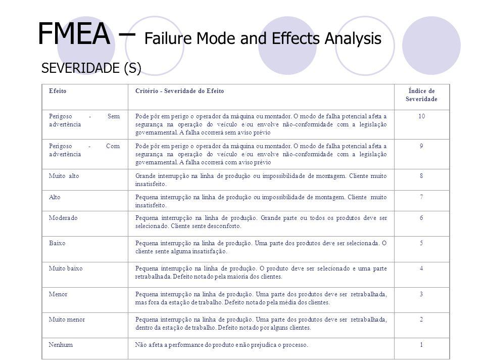 FMEA – Failure Mode and Effects Analysis SEVERIDADE (S) EfeitoCritério - Severidade do EfeitoÍndice de Severidade Perigoso - Sem advertência Pode pôr