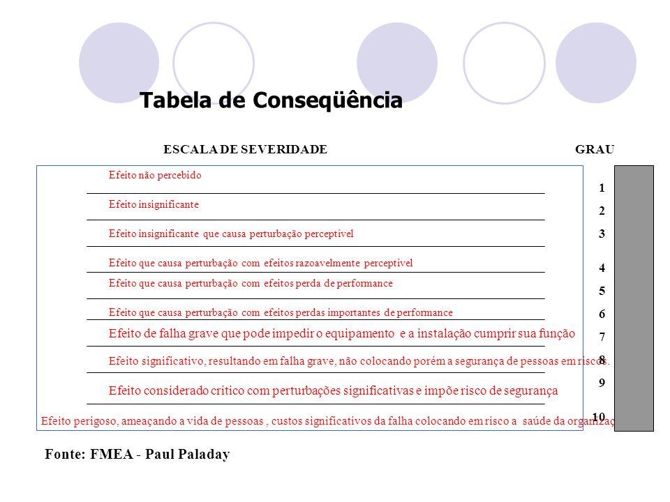 Fonte: FMEA - Paul Paladay ESCALA DE SEVERIDADE GRAU Efeito não percebido Efeito insignificante Efeito insignificante que causa perturbação perceptíve