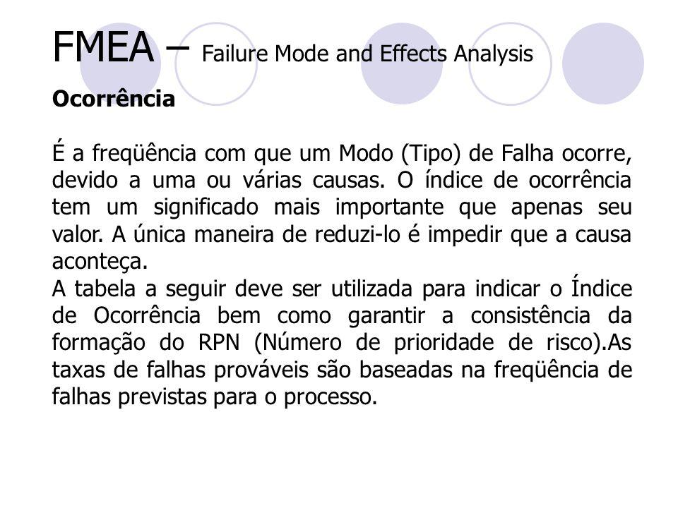 FMEA – Failure Mode and Effects Analysis Ocorrência É a freqüência com que um Modo (Tipo) de Falha ocorre, devido a uma ou várias causas. O índice de