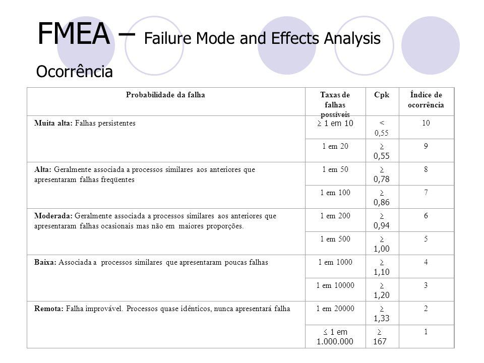 FMEA – Failure Mode and Effects Analysis Ocorrência Probabilidade da falhaTaxas de falhas possíveis CpkÍndice de ocorrência Muita alta: Falhas persist