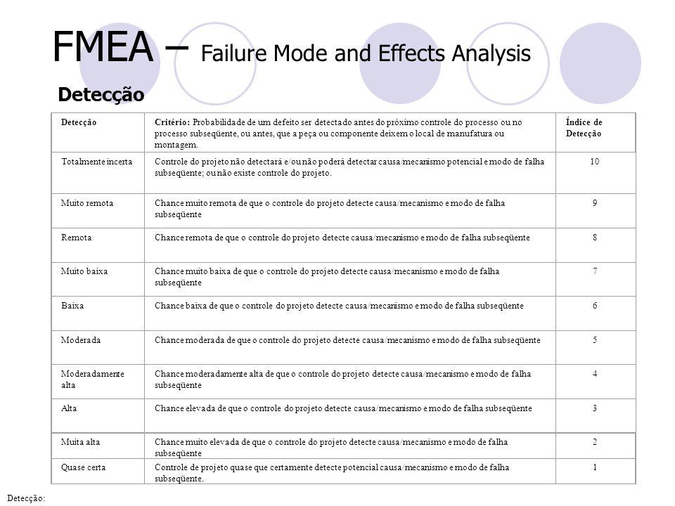 FMEA – Failure Mode and Effects Analysis Detecção Critério: Probabilidade de um defeito ser detectado antes do próximo controle do processo ou no proc