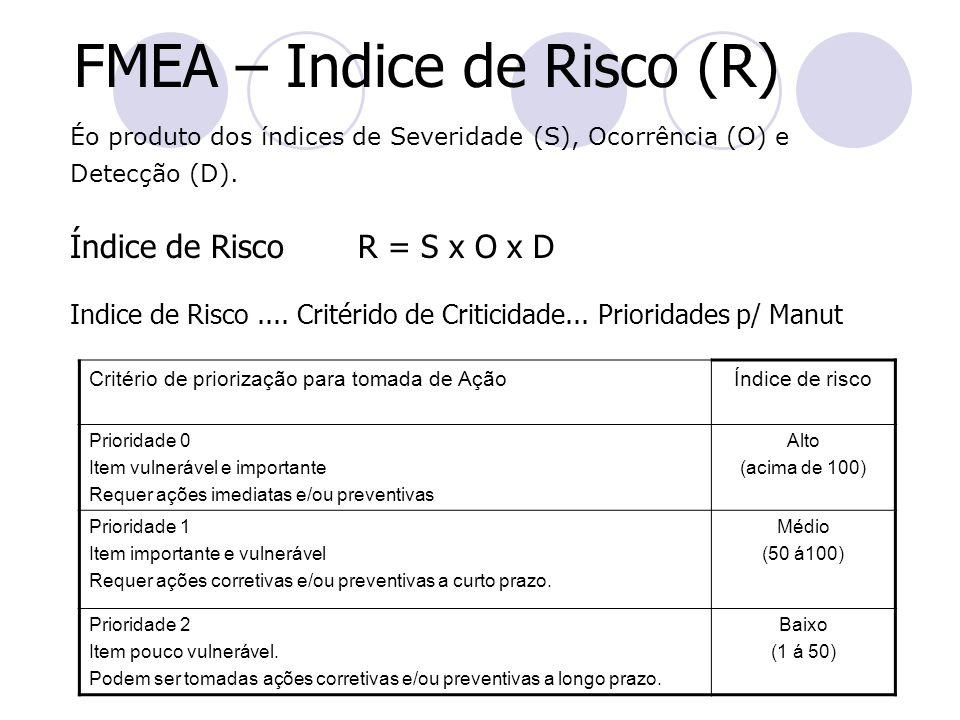 FMEA – Indice de Risco (R) Éo produto dos índices de Severidade (S), Ocorrência (O) e Detecção (D). Índice de Risco R = S x O x D Indice de Risco....