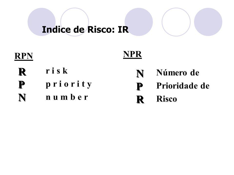 Indice de Risco: IR RPN RPNRPN RPNRPN r i s k p r i o r i t y n u m b e r NPR NPRNPR NPRNPR Número de Prioridade de Risco