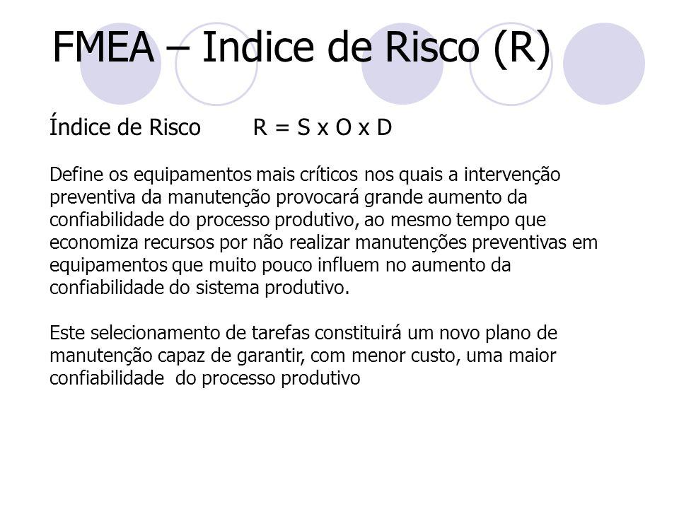 FMEA – Indice de Risco (R) Índice de Risco R = S x O x D Define os equipamentos mais críticos nos quais a intervenção preventiva da manutenção provoca