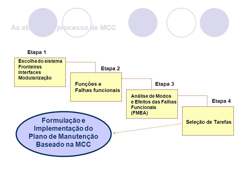 Etapa 1 Etapa 4 Escolha do sistema Fronteiras Interfaces Modularização Funções e Falhas funcionais Etapa 2 Análise de Modos e Efeitos das Falhas Funci