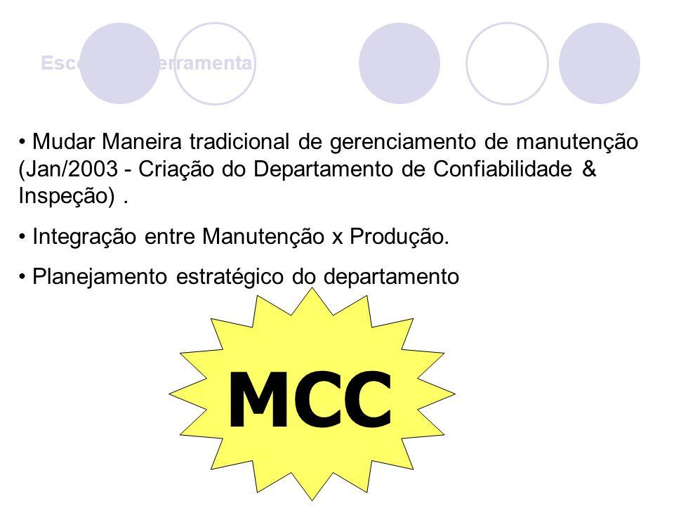 Mudar Maneira tradicional de gerenciamento de manutenção (Jan/2003 - Criação do Departamento de Confiabilidade & Inspeção). Integração entre Manutençã