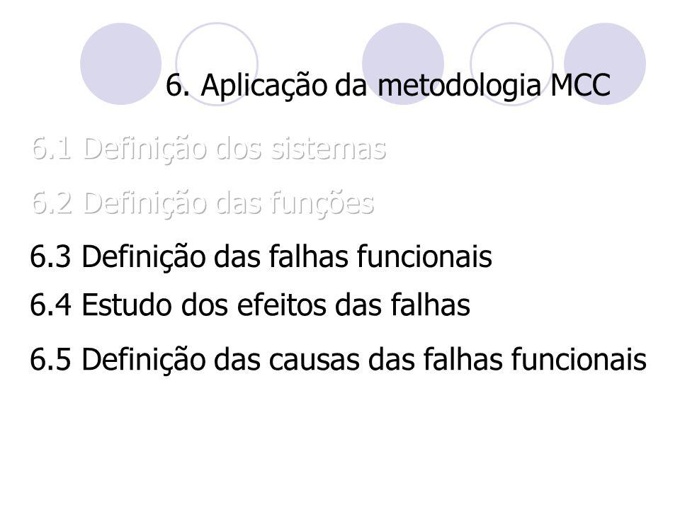 6. Aplicação da metodologia MCC 6.4 Estudo dos efeitos das falhas 6.5 Definição das causas das falhas funcionais