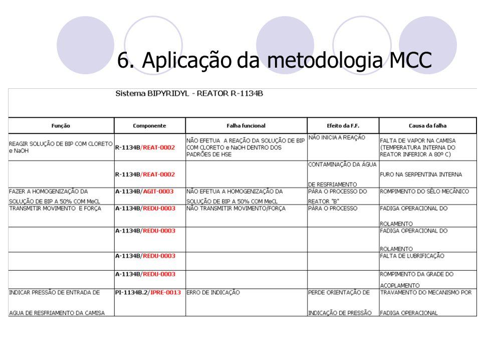 6. Aplicação da metodologia MCC