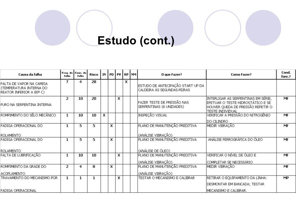 Estudo (cont.)