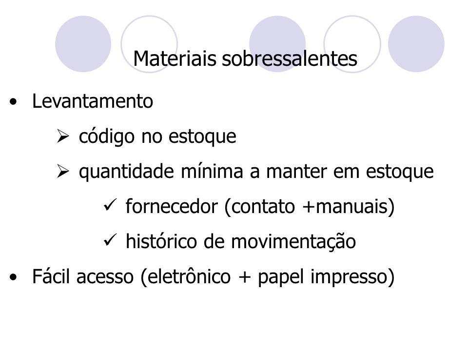 Materiais sobressalentes Levantamento  código no estoque  quantidade mínima a manter em estoque fornecedor (contato +manuais) histórico de movimenta