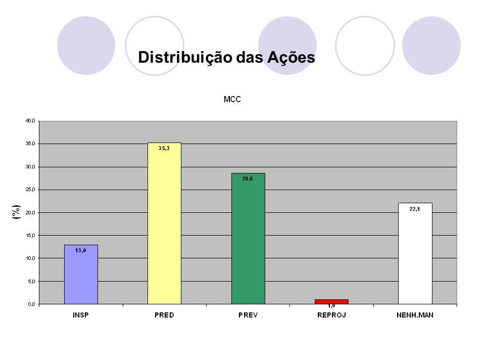 Distribuição das Ações