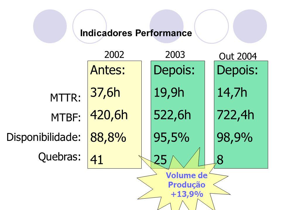 MTTR: MTBF: Disponibilidade: Quebras: Indicadores Performance Antes: 37,6h 420,6h 88,8% 41 Depois: 19,9h 522,6h 95,5% 25 20022003 Out 2004 Depois: 14,