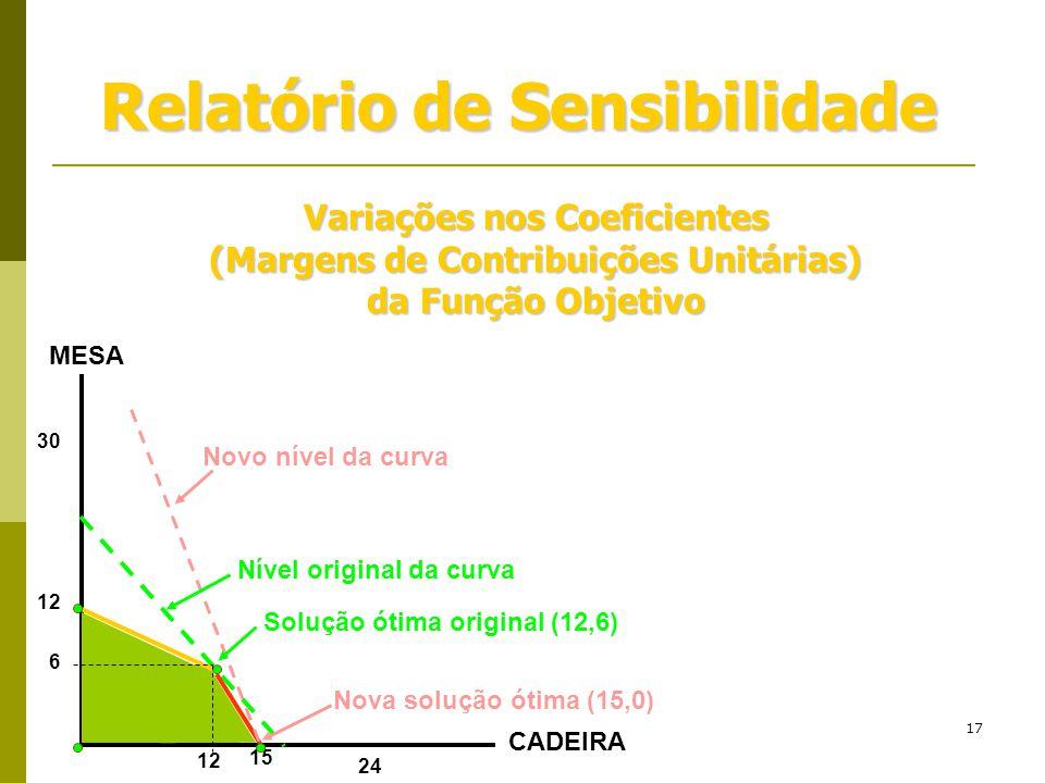 17 Relatório de Sensibilidade Variações nos Coeficientes (Margens de Contribuições Unitárias) da Função Objetivo 15 12 24 12 30 6 CADEIRA MESA Solução