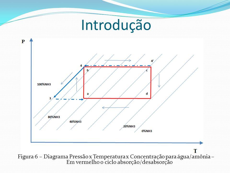 Introdução Figura 6 – Diagrama Pressão x Temperatura x Concentração para água/amônia – Em vermelho o ciclo absorção/desabsorção