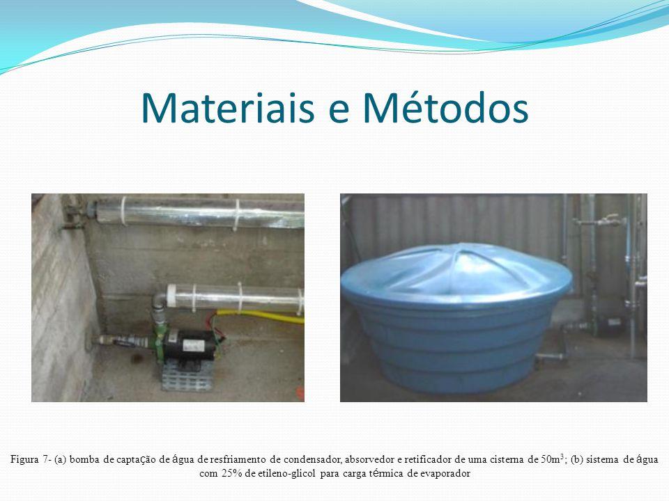 Materiais e Métodos Figura 7- (a) bomba de capta ç ão de á gua de resfriamento de condensador, absorvedor e retificador de uma cisterna de 50m 3 ; (b) sistema de á gua com 25% de etileno-glicol para carga t é rmica de evaporador