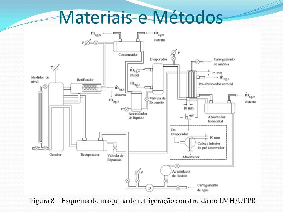 Materiais e Métodos Figura 8 – Esquema do máquina de refrigeração construída no LMH/UFPR