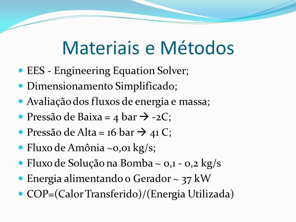 Materiais e Métodos EES - Engineering Equation Solver; Dimensionamento Simplificado; Avaliação dos fluxos de energia e massa; Pressão de Baixa = 4 bar