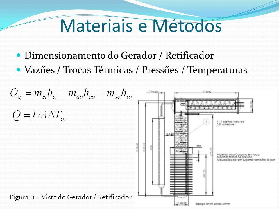 Materiais e Métodos Dimensionamento do Gerador / Retificador Vazões / Trocas Térmicas / Pressões / Temperaturas Figura 11 – Vista do Gerador / Retific