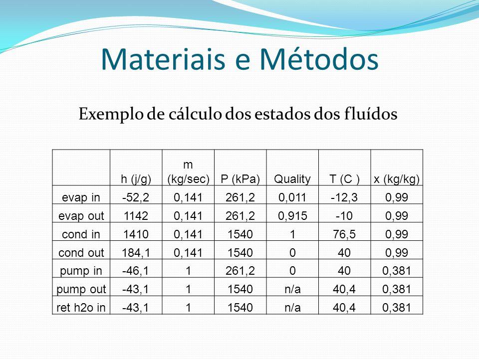 Materiais e Métodos h (j/g) m (kg/sec)P (kPa)QualityT (C )x (kg/kg) evap in-52,20,141261,20,011-12,30,99 evap out11420,141261,20,915-100,99 cond in14100,1411540176,50,99 cond out184,10,14115400400,99 pump in-46,11261,20400,381 pump out-43,111540n/a40,40,381 ret h2o in-43,111540n/a40,40,381 Exemplo de cálculo dos estados dos fluídos