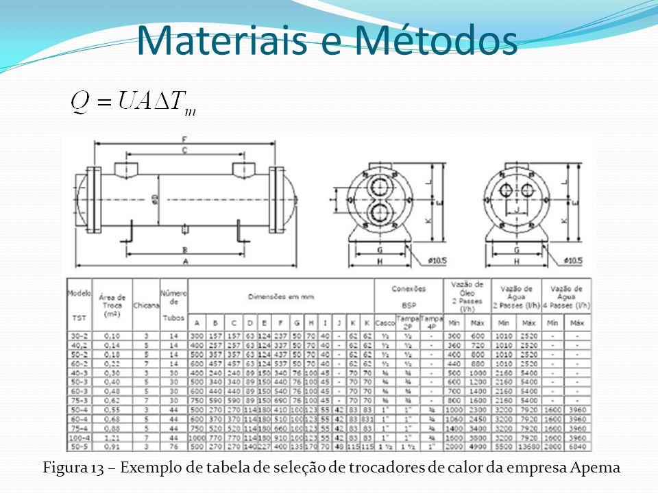 Materiais e Métodos Figura 13 – Exemplo de tabela de seleção de trocadores de calor da empresa Apema