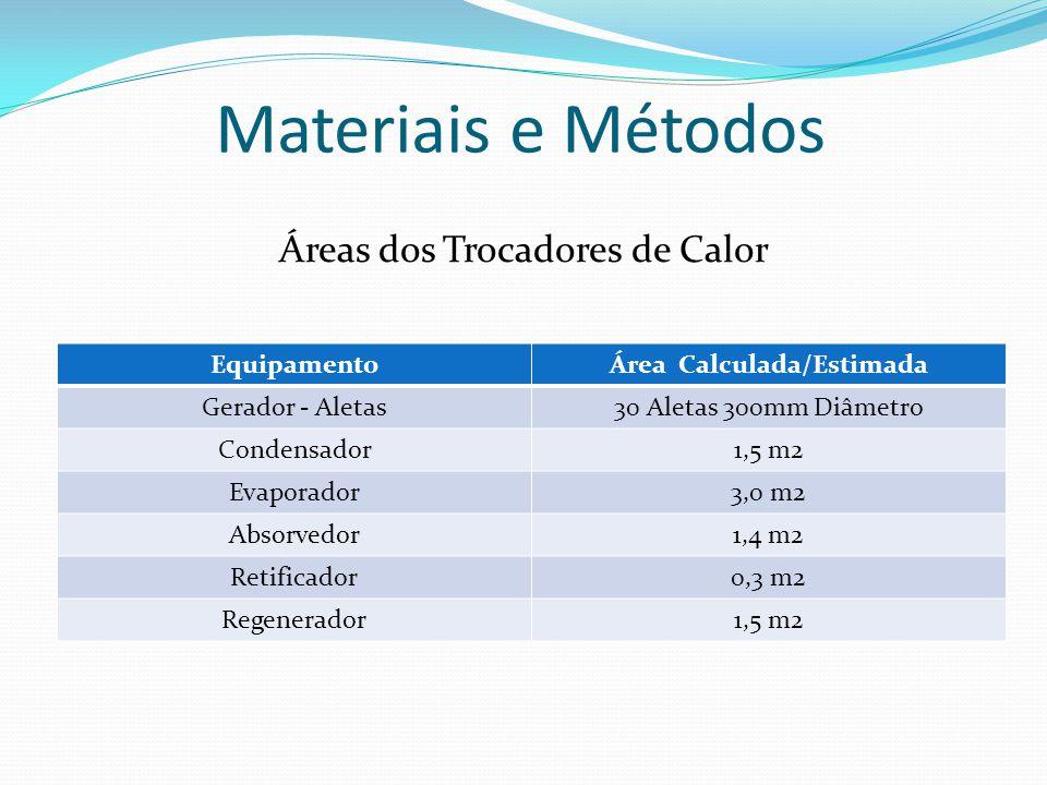 Materiais e Métodos Áreas dos Trocadores de Calor EquipamentoÁrea Calculada/Estimada Gerador - Aletas30 Aletas 300mm Diâmetro Condensador1,5 m2 Evaporador3,0 m2 Absorvedor1,4 m2 Retificador0,3 m2 Regenerador1,5 m2