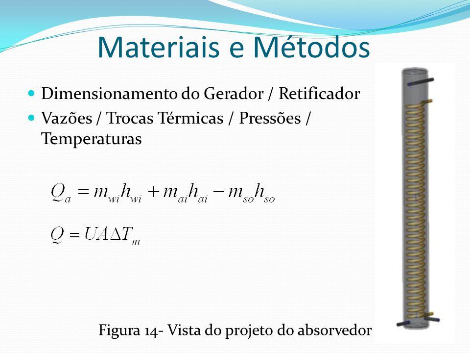 Materiais e Métodos Figura 14- Vista do projeto do absorvedor Dimensionamento do Gerador / Retificador Vazões / Trocas Térmicas / Pressões / Temperatu