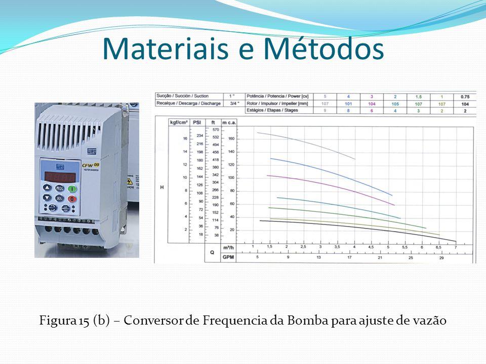 Figura 15 (b) – Conversor de Frequencia da Bomba para ajuste de vazão Materiais e Métodos